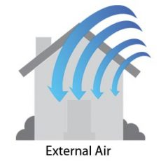 External Air